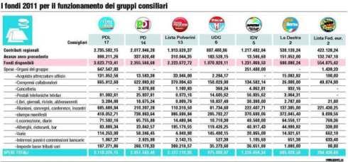 Regione Lazio fondi-2011