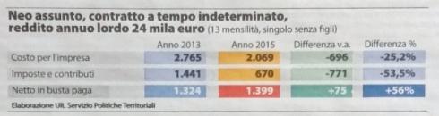 N.B. C'è un errore nell'ultima colonna: l'aumento percentuale è del 5,6%, non del 56.