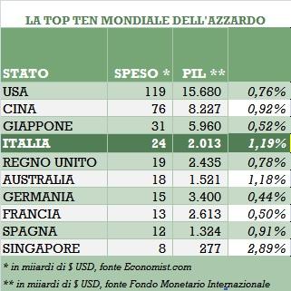 Nel mondo Italia seconda solo a Singapore (5 mil di abitanti) nel rapporto PIL/spesa
