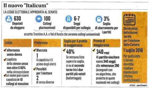 Italicum RECAP