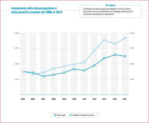 disoccupazione05-15